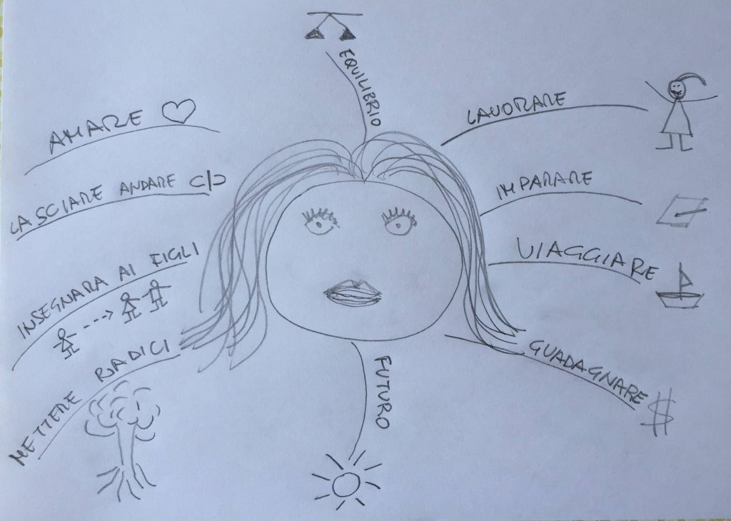 la mia mappa mentale della felicità